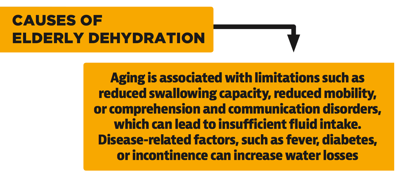 Causes of Elderly Dehydration